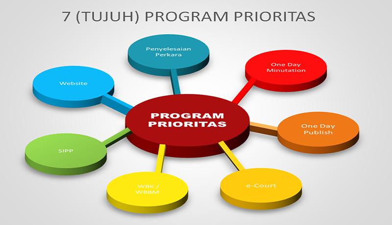 7 Program Prioritas